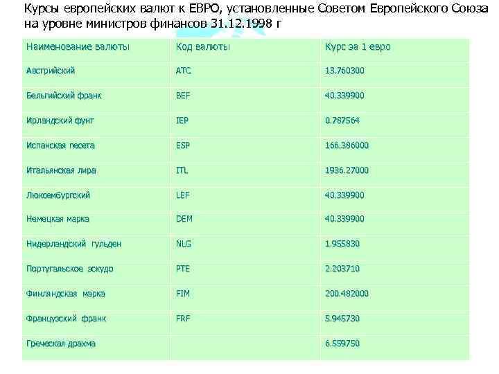 Курсы европейских валют к ЕВРО, установленные Советом Европейского Союза на уровне министров финансов 31.