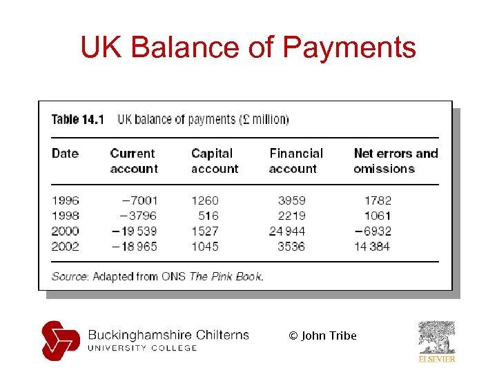 UK Balance of Payments © John Tribe