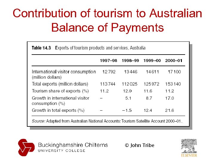 Contribution of tourism to Australian Balance of Payments © John Tribe