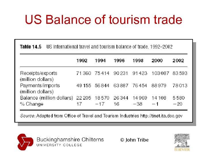 US Balance of tourism trade © John Tribe
