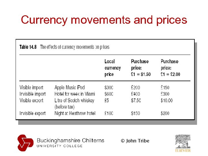 Currency movements and prices © John Tribe