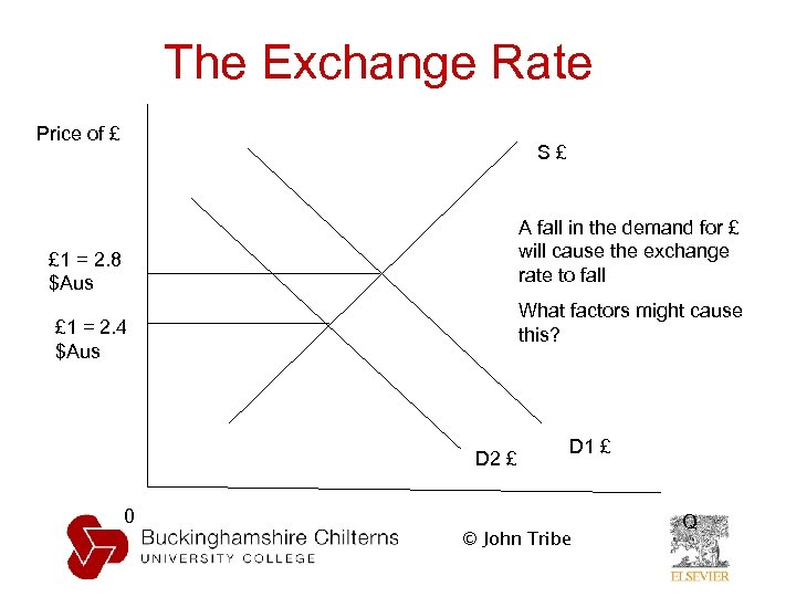 The Exchange Rate Price of £ S£ A fall in the demand for £