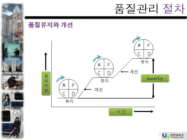 품질관리 절차 품질유지와 개선 A C A 관 리 수 준 A P C