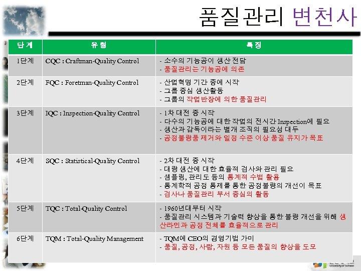 품질관리 변천사 단계 유형 특징 1단계 CQC : Craftman-Quality Control - 소수의 기능공이 생산