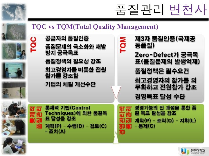 품질관리 변천사 TQC vs TQM(Total Quality Management)