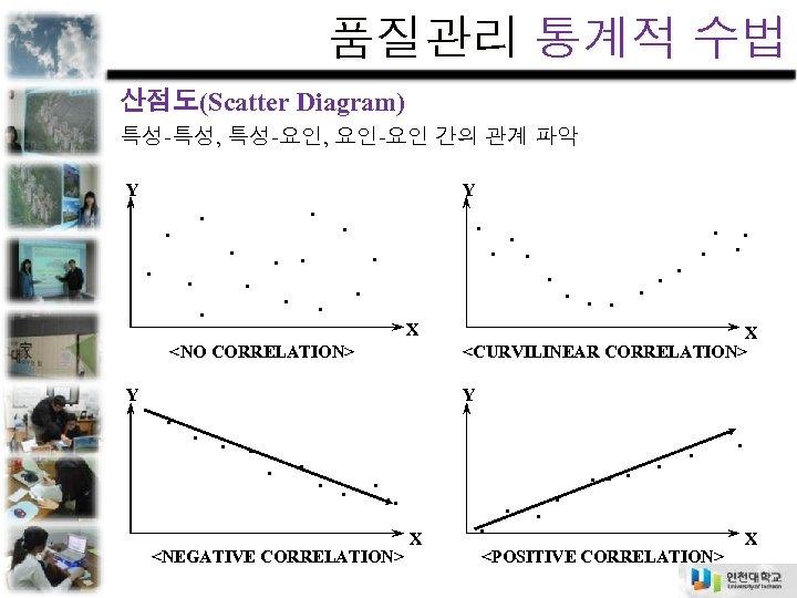 품질관리 통계적 수법 산점도(Scatter Diagram) 특성-특성, 특성-요인, 요인-요인 간의 관계 파악 Y Y. .