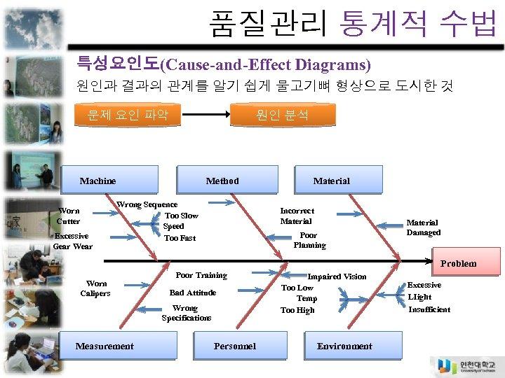 품질관리 통계적 수법 특성요인도(Cause-and-Effect Diagrams) 원인과 결과의 관계를 알기 쉽게 물고기뼈 형상으로 도시한 것
