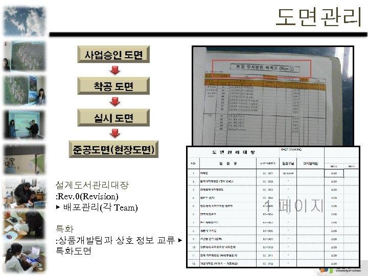 도면관리 설계도서관리대장 : Rev. 0(Revision) ▶ 배포관리(각 Team) 특화 : 상품개발팀과 상호 정보 교류