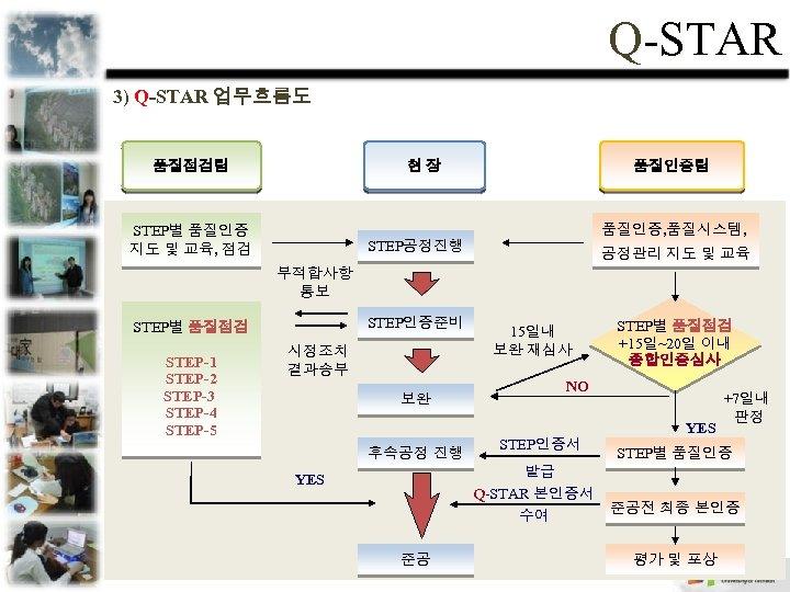 Q-STAR 3) Q-STAR 업무흐름도 품질점검팀 현장 품질인증팀 품질인증, 품질시스템, STEP별 품질인증 지도 및 교육,