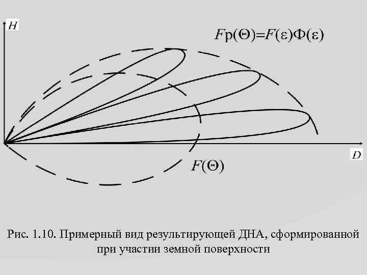 Рис. 1. 10. Примерный вид результирующей ДНА, сформированной при участии земной поверхности