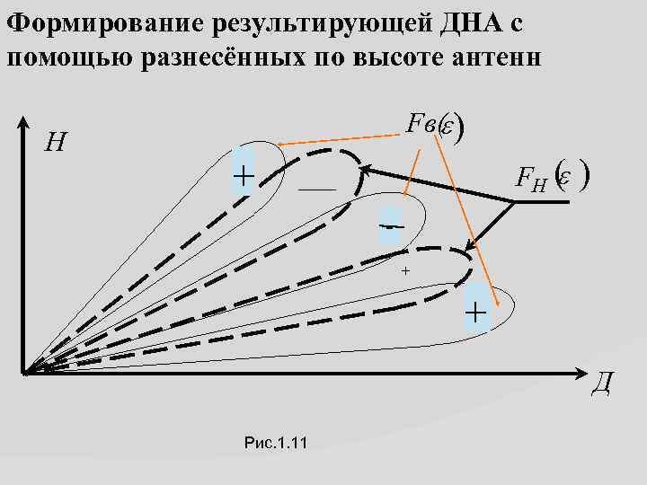Формирование результирующей ДНА с помощью разнесённых по высоте антенн Н Fв( ) e +
