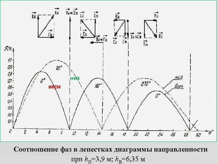 низ верх Соотношение фаз в лепестках диаграммы направленности при h. Н=3, 9 м; h.