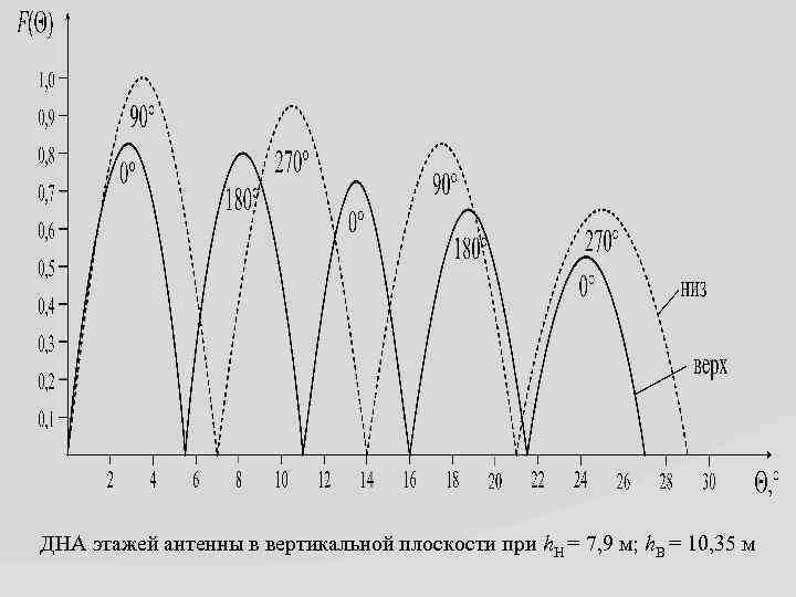 ДНА этажей антенны в вертикальной плоскости при h. Н = 7, 9 м; h.
