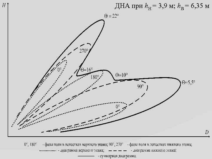 ДНА при h. Н = 3, 9 м; h. В = 6, 35 м