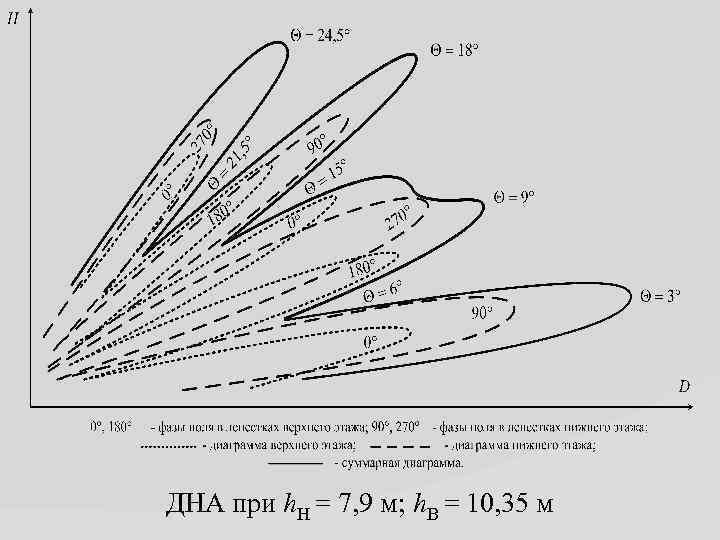ДНА при h. Н = 7, 9 м; h. В = 10, 35 м