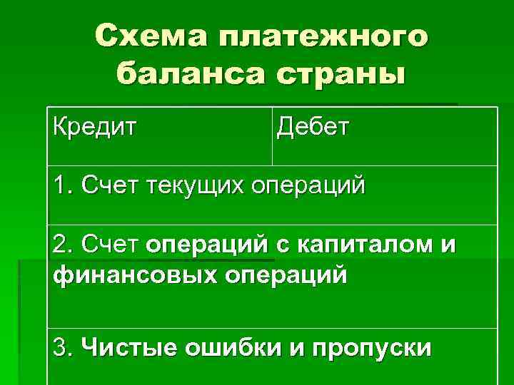 Схема платежного баланса страны Кредит Дебет 1. Счет текущих операций 2. Счет операций с