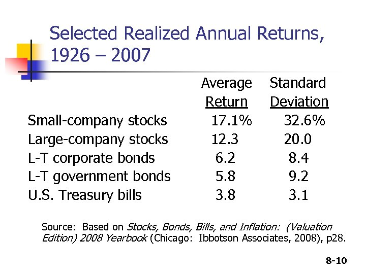 Selected Realized Annual Returns, 1926 – 2007 Small-company stocks Large-company stocks L-T corporate bonds