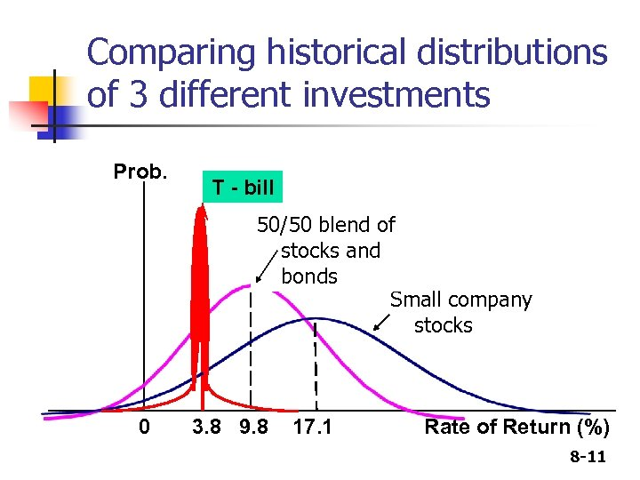 Comparing historical distributions of 3 different investments Prob. T - bill 50/50 blend of