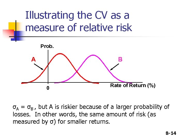 Illustrating the CV as a measure of relative risk Prob. A B 0 Rate