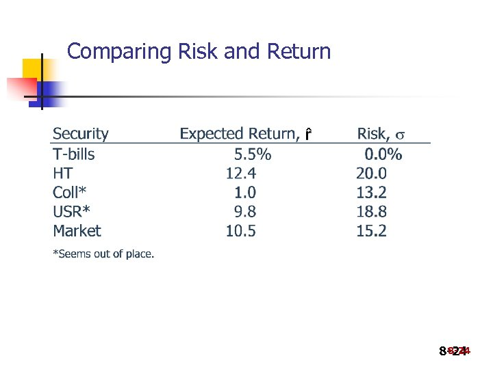 Comparing Risk and Return 8 -24