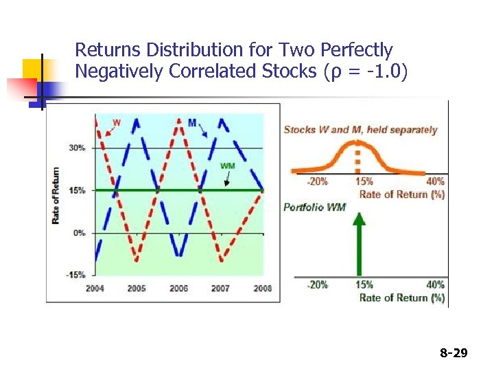 Returns Distribution for Two Perfectly Negatively Correlated Stocks (ρ = -1. 0) 8 -29
