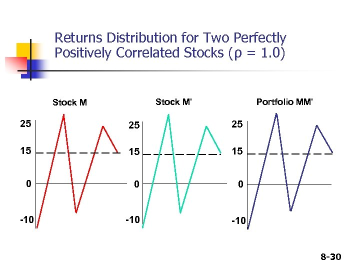 Returns Distribution for Two Perfectly Positively Correlated Stocks (ρ = 1. 0) Stock M'