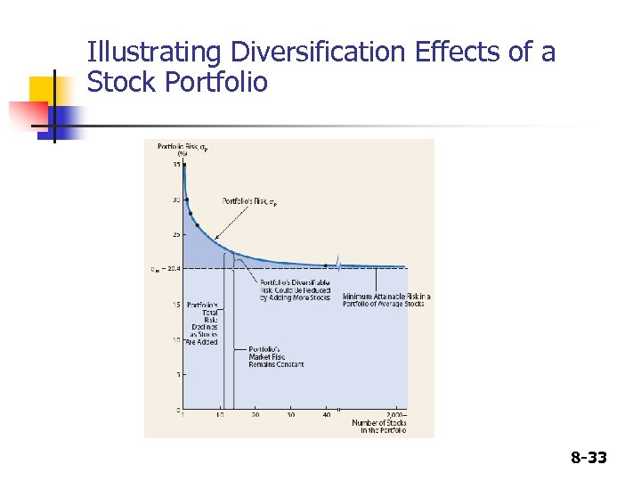 Illustrating Diversification Effects of a Stock Portfolio 8 -33