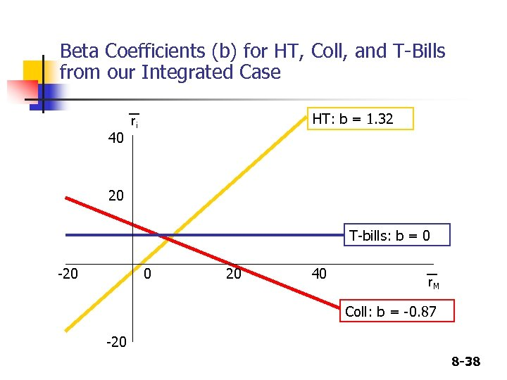 Beta Coefficients (b) for HT, Coll, and T-Bills from our Integrated Case 40 HT: