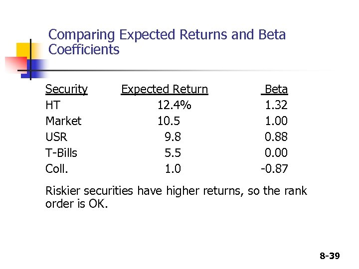 Comparing Expected Returns and Beta Coefficients Security HT Market USR T-Bills Coll. Expected Return