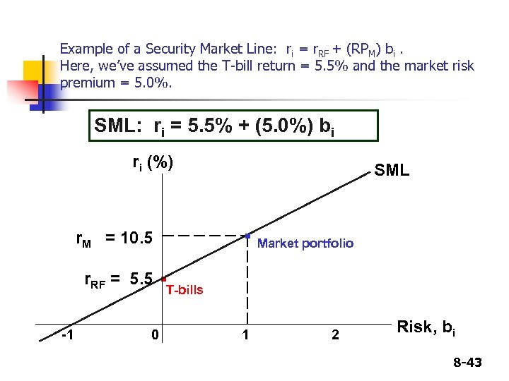 Example of a Security Market Line: ri = r. RF + (RPM) bi. Here,
