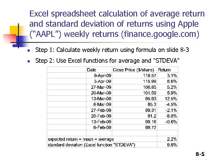 "Excel spreadsheet calculation of average return and standard deviation of returns using Apple (""AAPL"")"