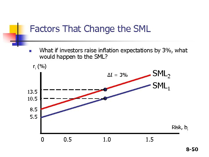 Factors That Change the SML What if investors raise inflation expectations by 3%, what