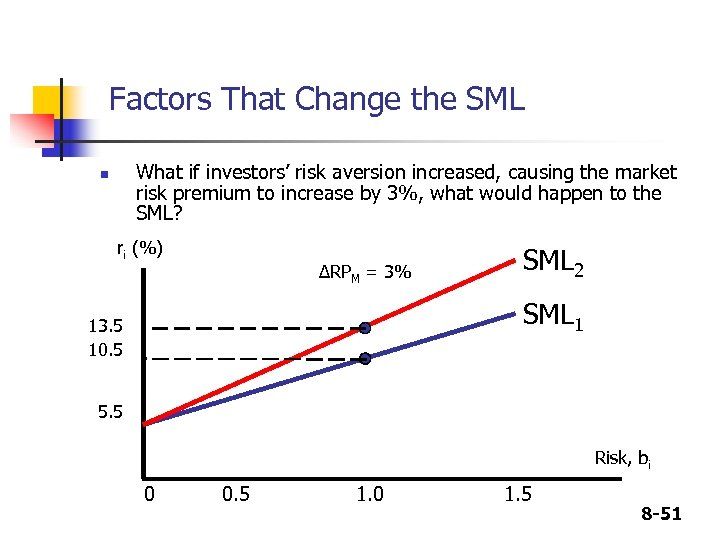 Factors That Change the SML What if investors' risk aversion increased, causing the market
