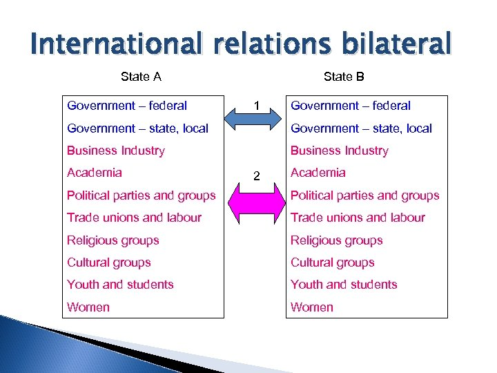 International relations bilateral State A Government – federal State B 1 Government – federal
