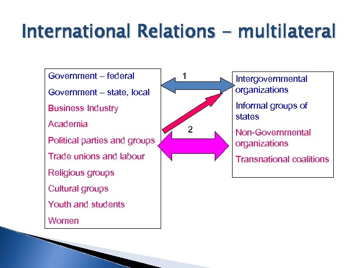 International Relations - multilateral Government – federal 1 Intergovernmental organizations Government – state, local