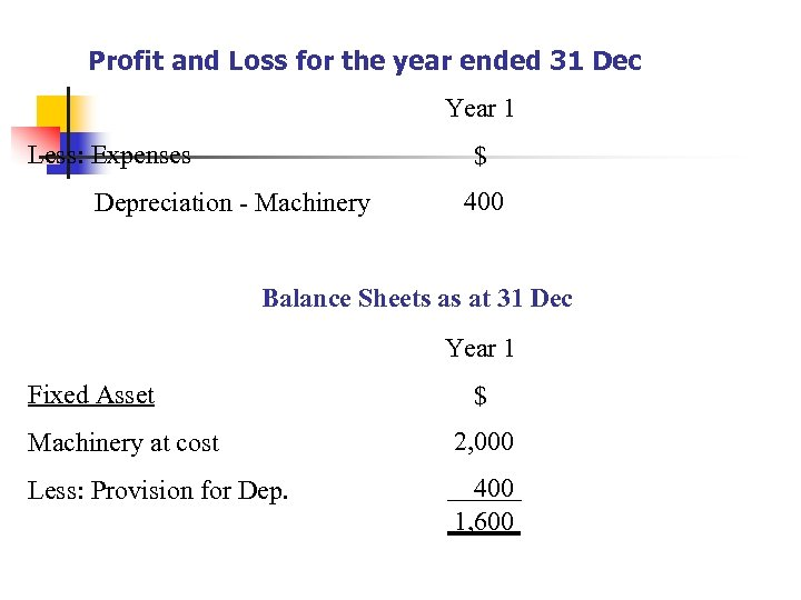Profit and Loss for the year ended 31 Dec Year 1 Less: Expenses $