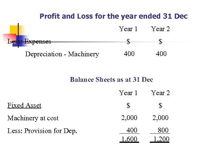 Profit and Loss for the year ended 31 Dec Year 1 $ Less: Expenses