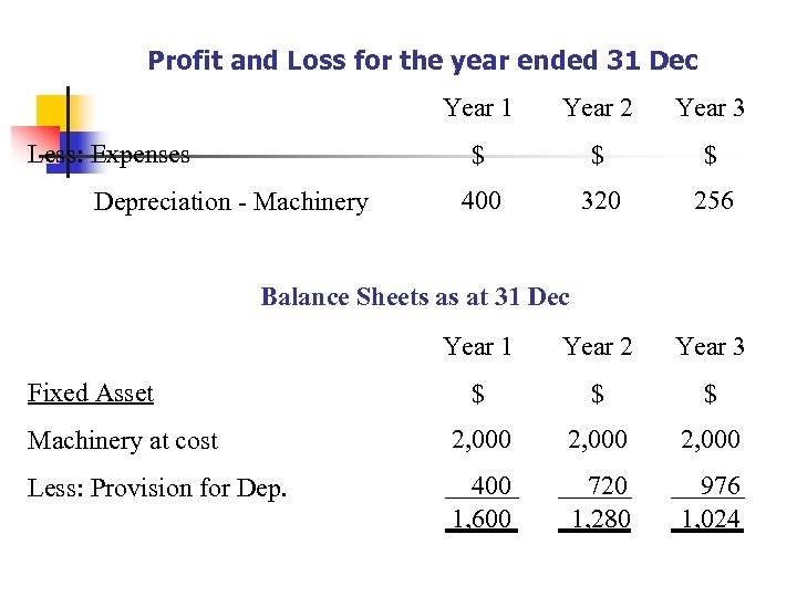 Profit and Loss for the year ended 31 Dec Year 1 Year 2 Year
