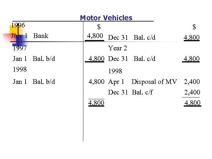 1996 July 1 Bank 1997 Jan 1 Bal. b/d 1998 Jan 1 Bal. b/d