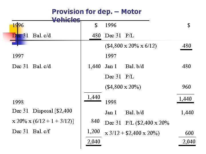 1996 Provision for dep. – Motor Vehicles Dec 31 Bal. c/d $ 1996 480
