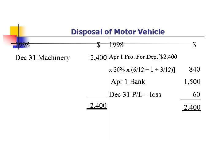 Disposal of Motor Vehicle 1998 Dec 31 Machinery $ 1998 $ 2, 400 Apr