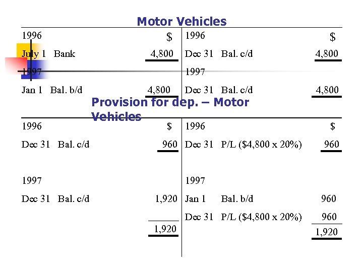 1996 July 1 Bank Motor Vehicles $ 1996 4, 800 1997 Jan 1 Bal.
