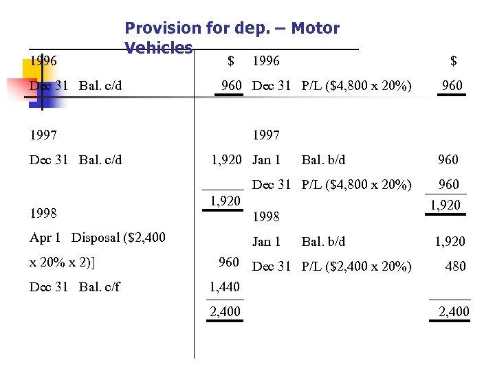 1996 Provision for dep. – Motor Vehicles Dec 31 Bal. c/d $ 960 Dec