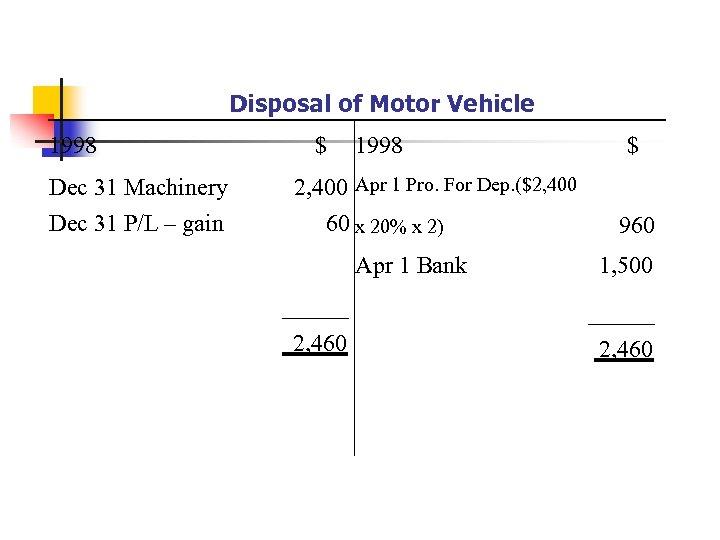 Disposal of Motor Vehicle 1998 Dec 31 Machinery Dec 31 P/L – gain $