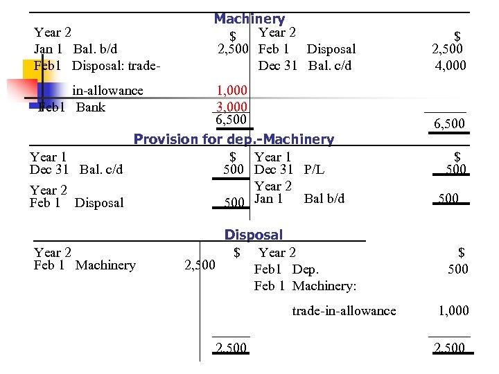 Year 2 Jan 1 Bal. b/d Feb 1 Disposal: trade- Machinery Year 2 $