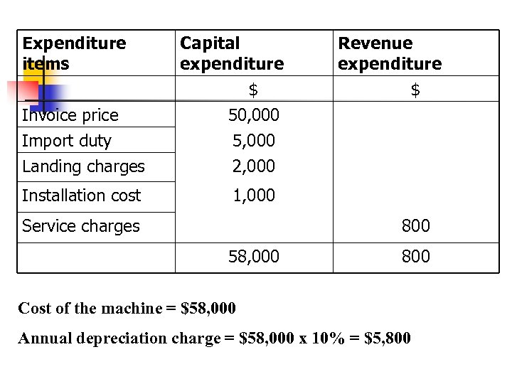 Expenditure items Invoice price Capital expenditure $ 50, 000 Import duty Landing charges 5,