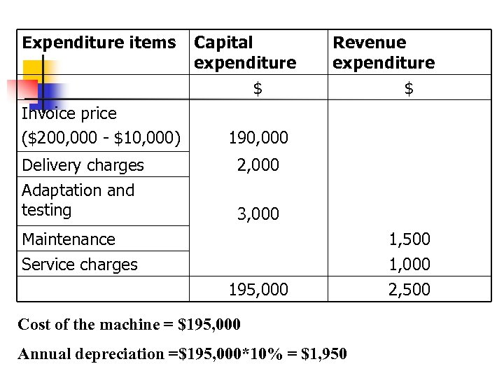 Expenditure items Invoice price ($200, 000 - $10, 000) Delivery charges Adaptation and testing