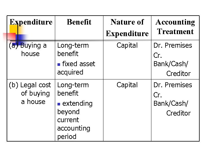 Expenditure (a) Buying a house Benefit Long-term benefit n fixed asset acquired (b) Legal