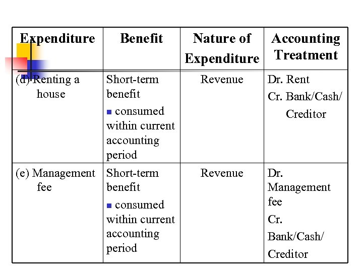 Expenditure (d) Renting a house Benefit Nature of Accounting Expenditure Treatment Short-term benefit n