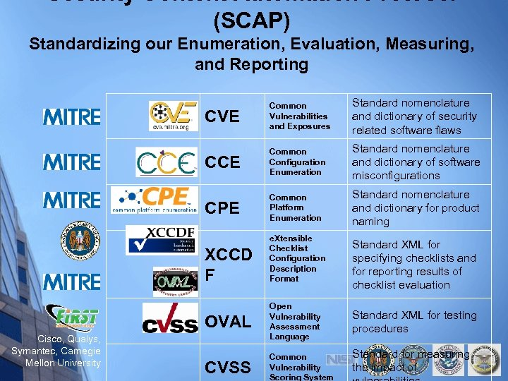 Security Content Automation Protocol (SCAP) Standardizing our Enumeration, Evaluation, Measuring, and Reporting CVE Common